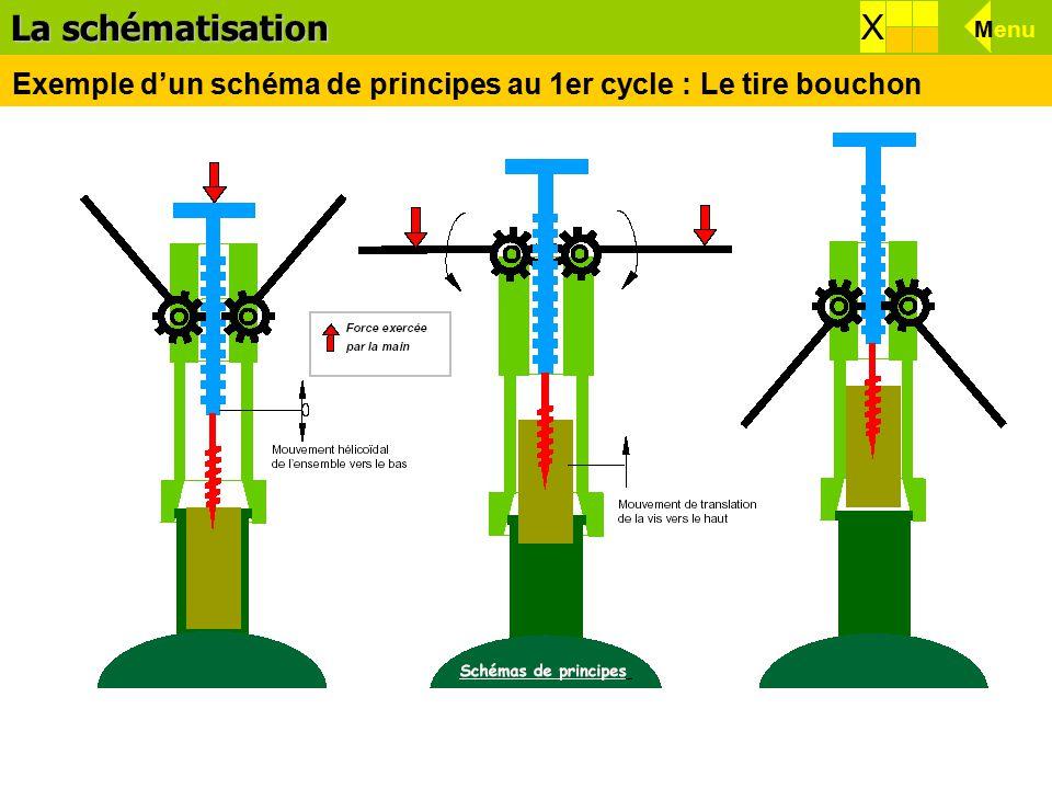 La schématisation X X Menu Exemple d'un schéma de principes au 1er cycle : Le tire bouchon