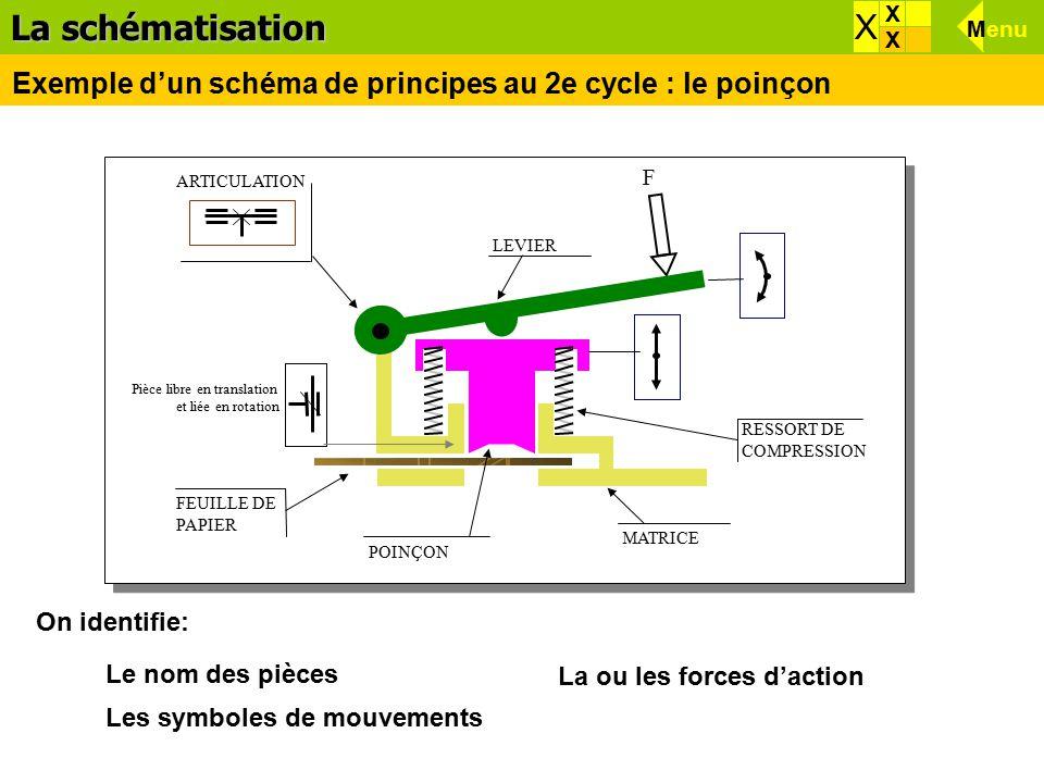 La schématisation X. X. X. Menu. X. Exemple d'un schéma de principes au 2e cycle : le poinçon.