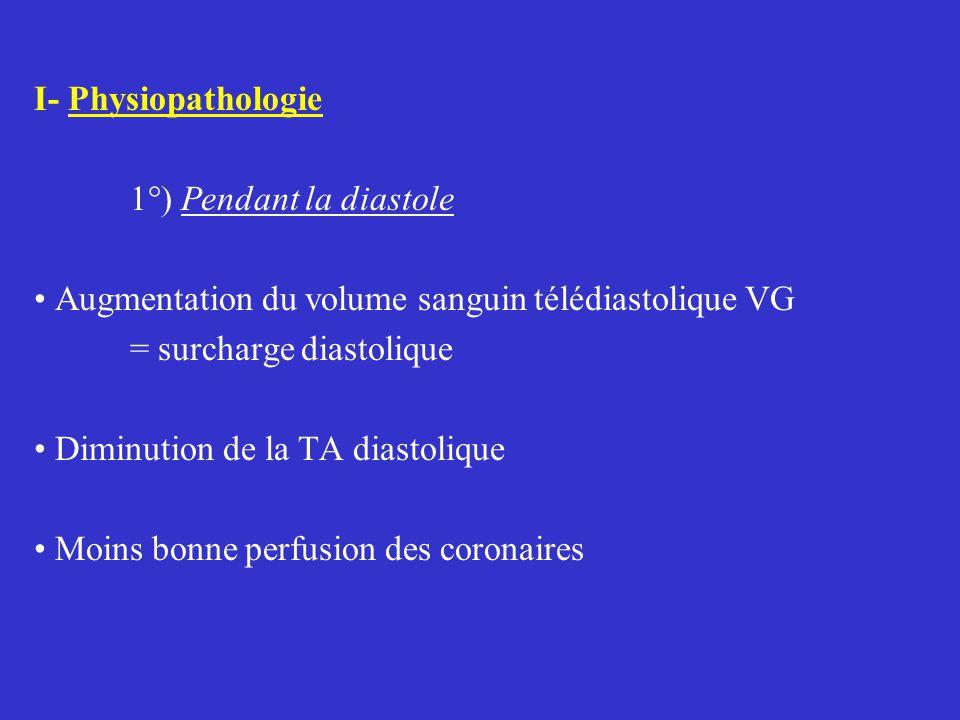 I- Physiopathologie 1°) Pendant la diastole. Augmentation du volume sanguin télédiastolique VG. = surcharge diastolique.