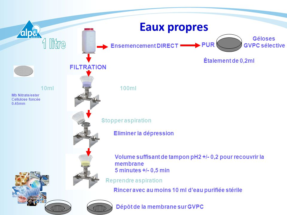 Eaux propres 1 litre PUR FILTRATION Ensemencement DIRECT Géloses
