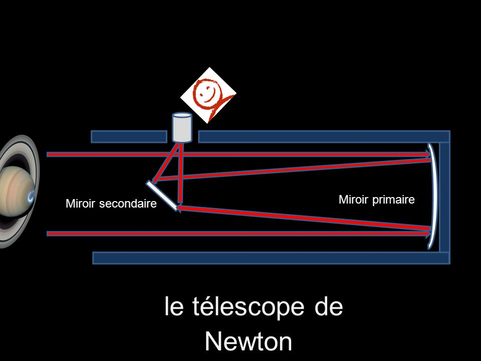 R alisons ensemble une maquette du t lescope spatial for Miroir de telescope
