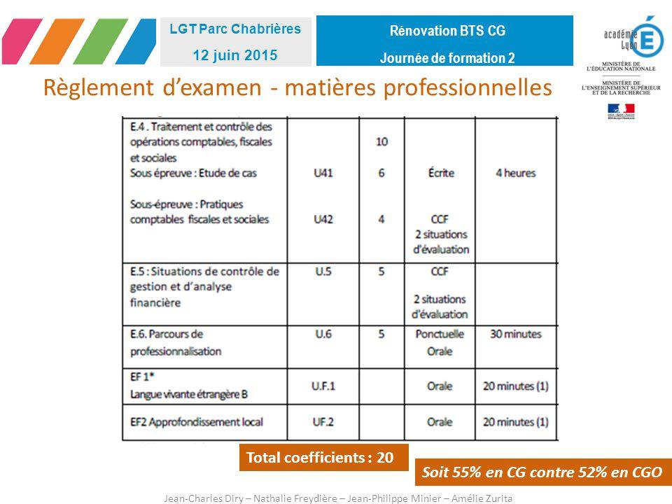 Règlement d'examen - matières professionnelles