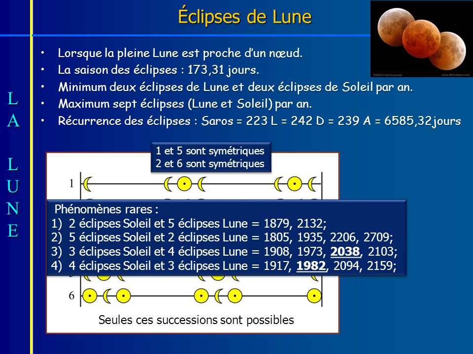 Éclipses de Lune Lorsque la pleine Lune est proche d'un nœud.