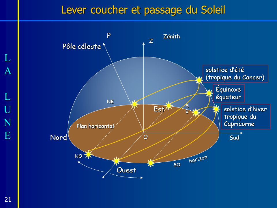 La lune mythe et r alit ppt t l charger - Lever et coucher du soleil est ouest ...