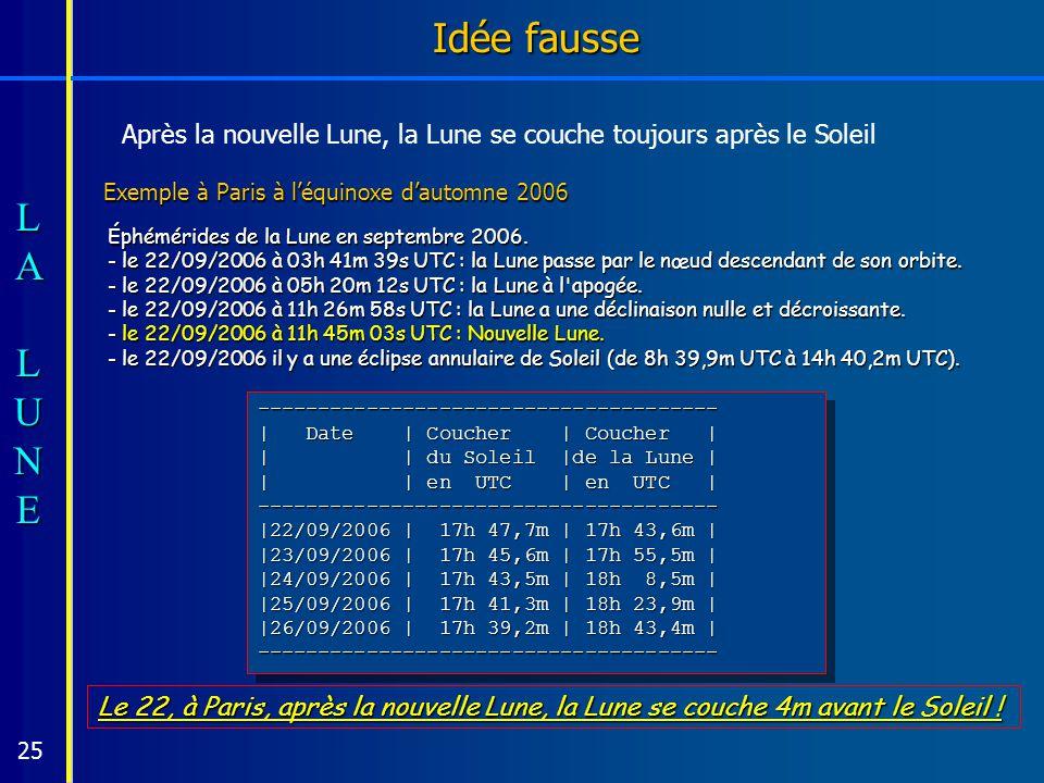 Exemple à Paris à l'équinoxe d'automne 2006