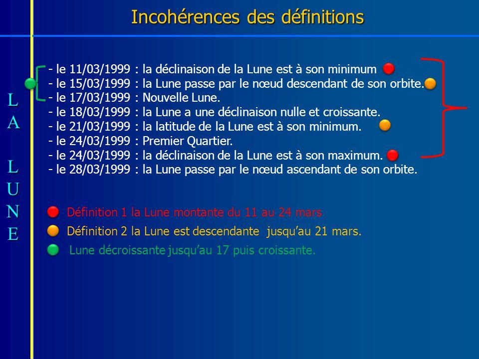 Incohérences des définitions