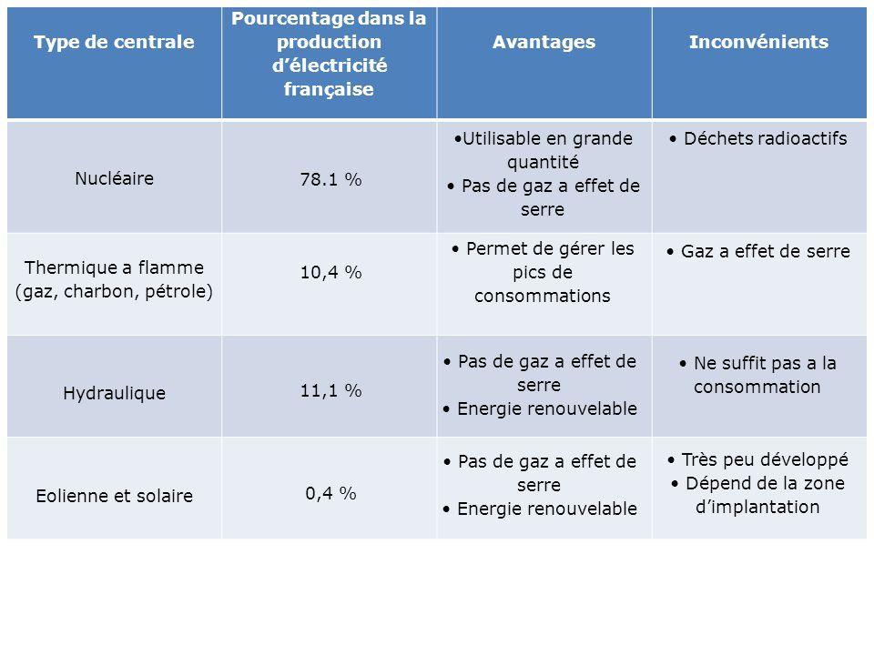 Pourcentage dans la production d'électricité française
