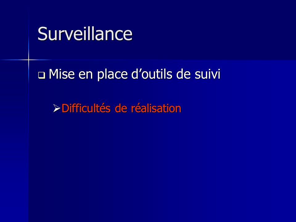 Surveillance Mise en place d'outils de suivi