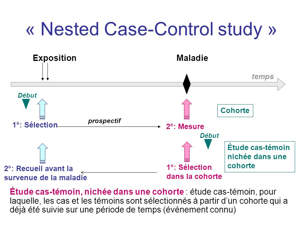 nested case control study ppt Epidemiologic study designs for a variety of  nested case-control - within a cohort study, compares all cases to a subset of persons who did not develop disease z.