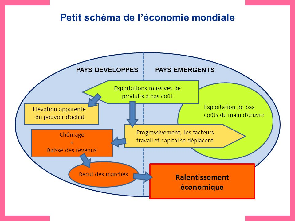 La sous traitance et la conjoncture ppt video online for Cout main d oeuvre batiment