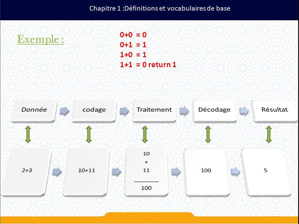 Exemple : 0+0 = 0 0+1 = 1 1+0 = 1 1+1 = 0 return 1