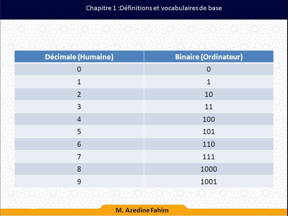 Décimale (Humaine) Binaire (Ordinateur)