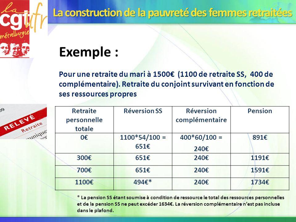 La construction de la pauvret des femmes retrait es ppt - Retraite de reversion plafond de ressources ...