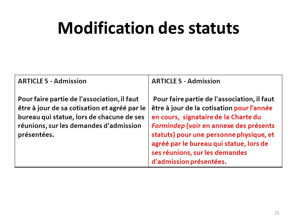 Modification statuts association lettre de d 233 - Modification bureau association loi ...