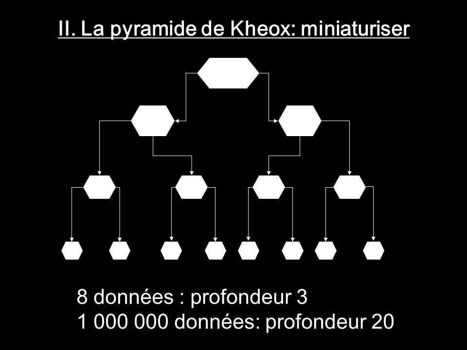 II. La pyramide de Kheox: miniaturiser