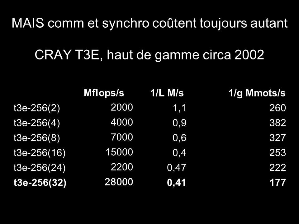 MAIS comm et synchro coûtent toujours autant CRAY T3E, haut de gamme circa 2002