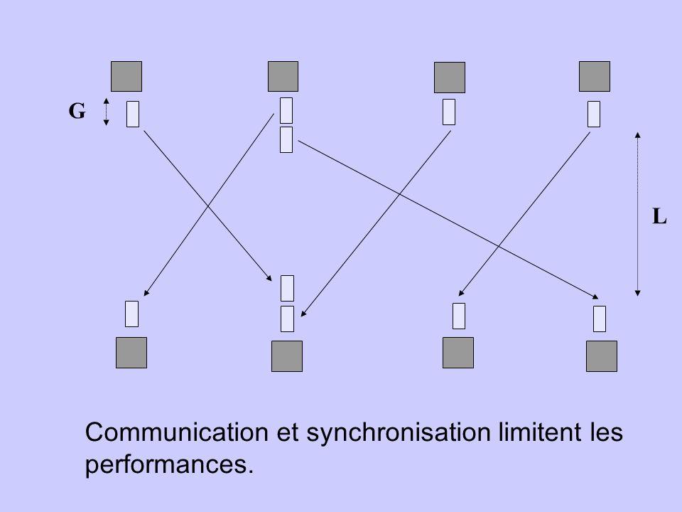 Communication et synchronisation limitent les performances.