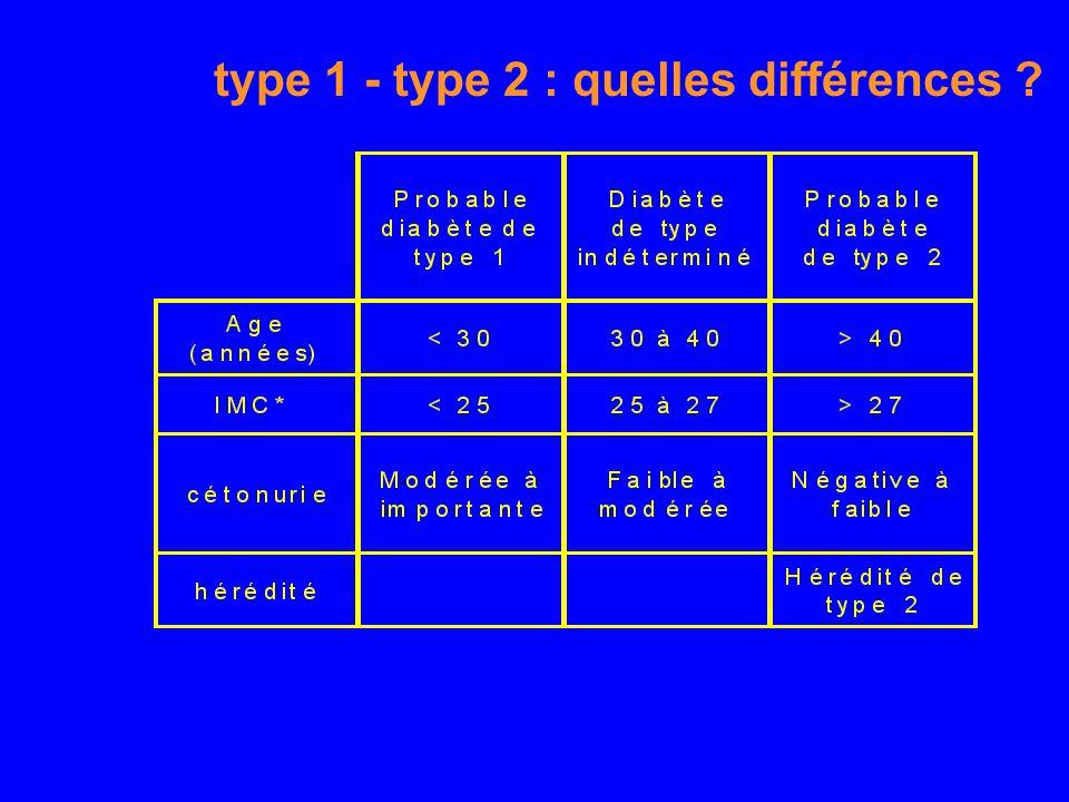 Les diabètes généralités - ppt télécharger