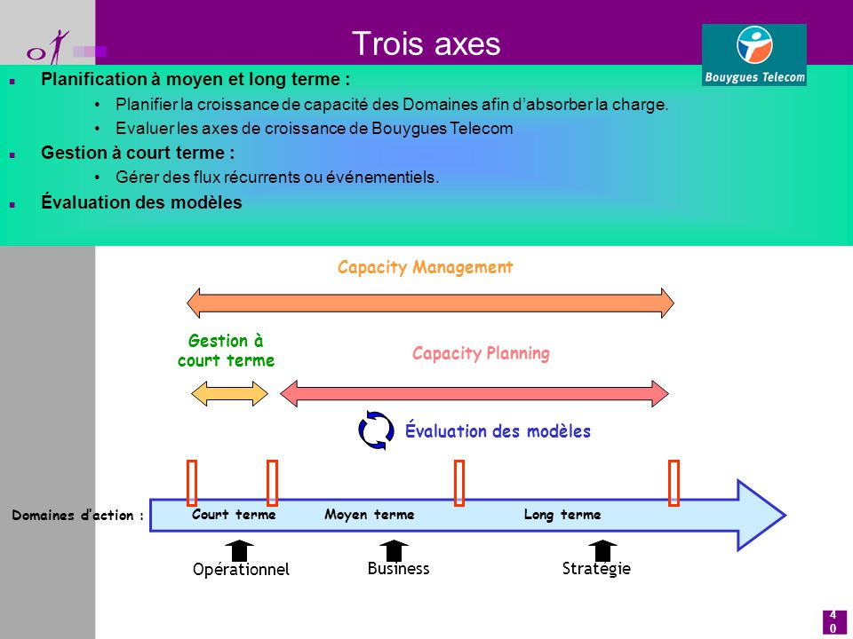 Apport d itil au service management de la th orie aux best for Site pour plan a trois