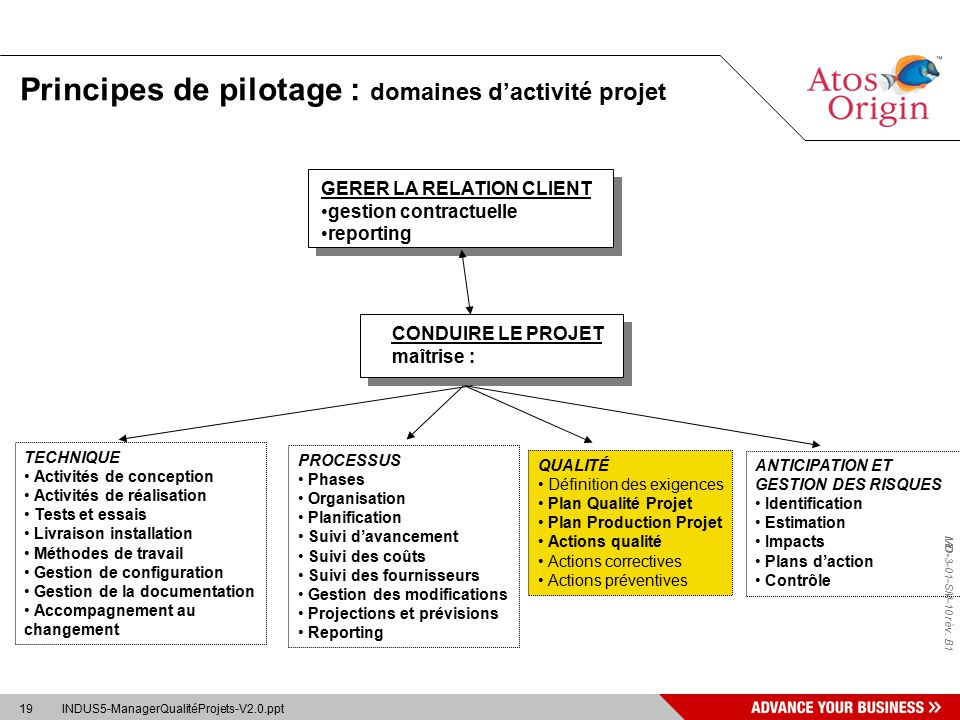 Industrialisation manager la qualit des projets ppt - Grille d identification des risques psychosociaux au travail ...