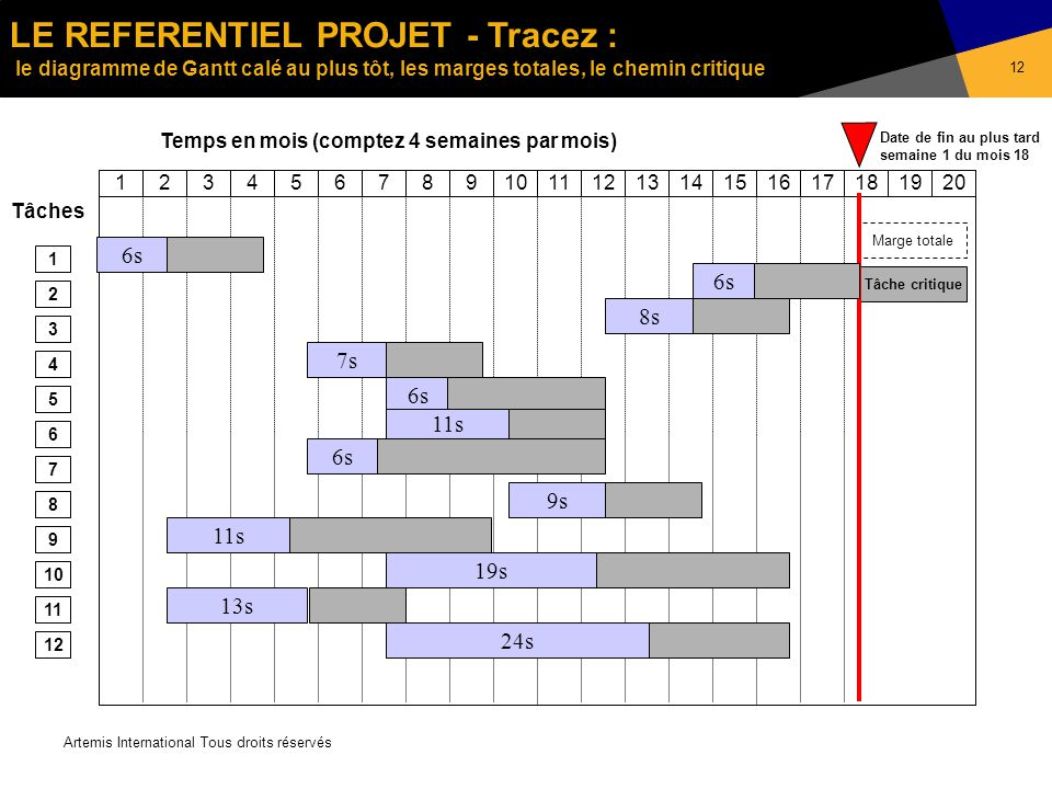 Test revue davancement ppt tlcharger le referentiel projet tracez le diagramme de gantt cal au plus tt les ccuart Image collections