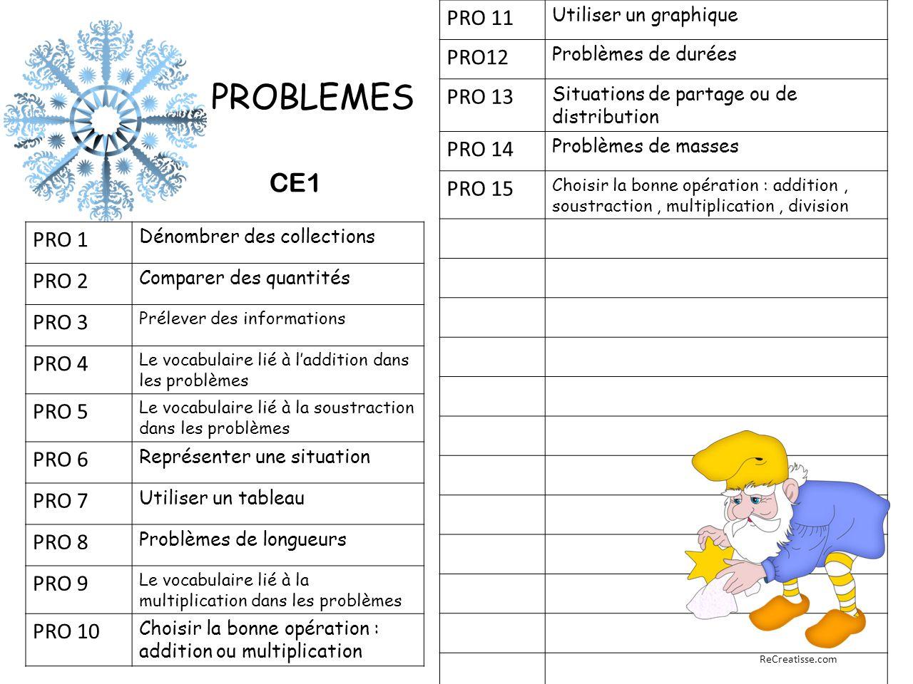 PROBLEMES GRAMMAIRE CONJUGAISON CE1 PRO 11 PRO12 PRO 13 PRO 14 PRO 15