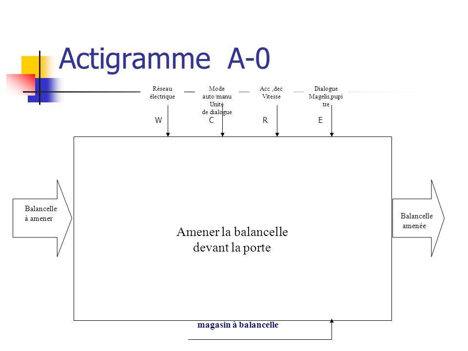 Projet magasin balancelles ppt video online t l charger for Actigramme a 0 porte automatique