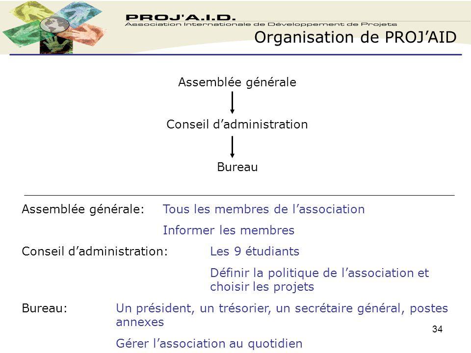 Simulation de creation d entreprise ppt t l charger - Assemblee generale association renouvellement bureau ...
