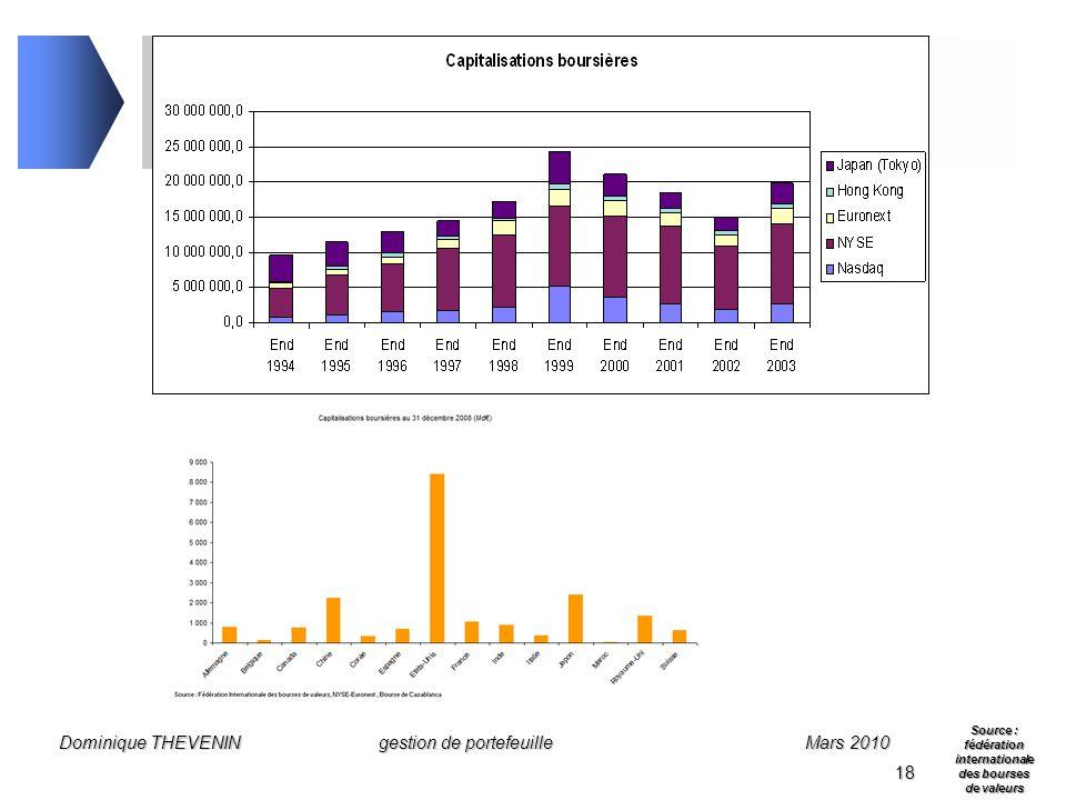 Gestion de portefeuille produits financiers ppt for Chambre de compensation bancaire