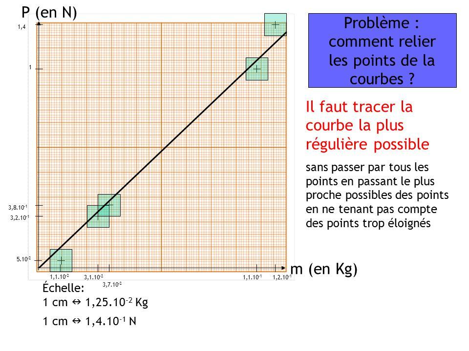 Problème : comment relier les points de la courbes
