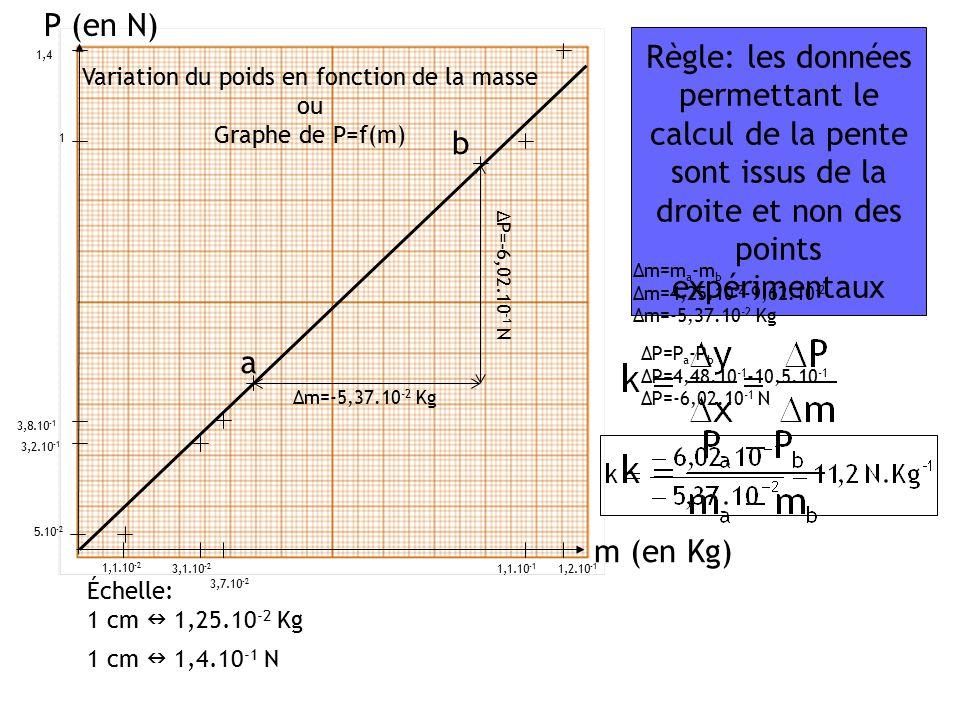 Variation du poids en fonction de la masse