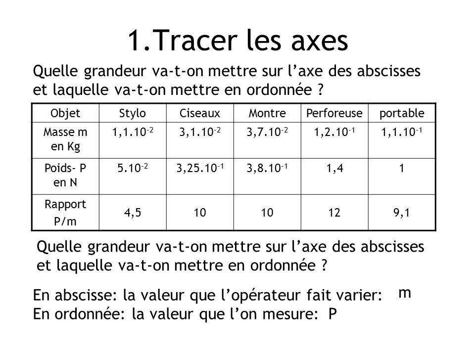 1.Tracer les axes Quelle grandeur va-t-on mettre sur l'axe des abscisses et laquelle va-t-on mettre en ordonnée