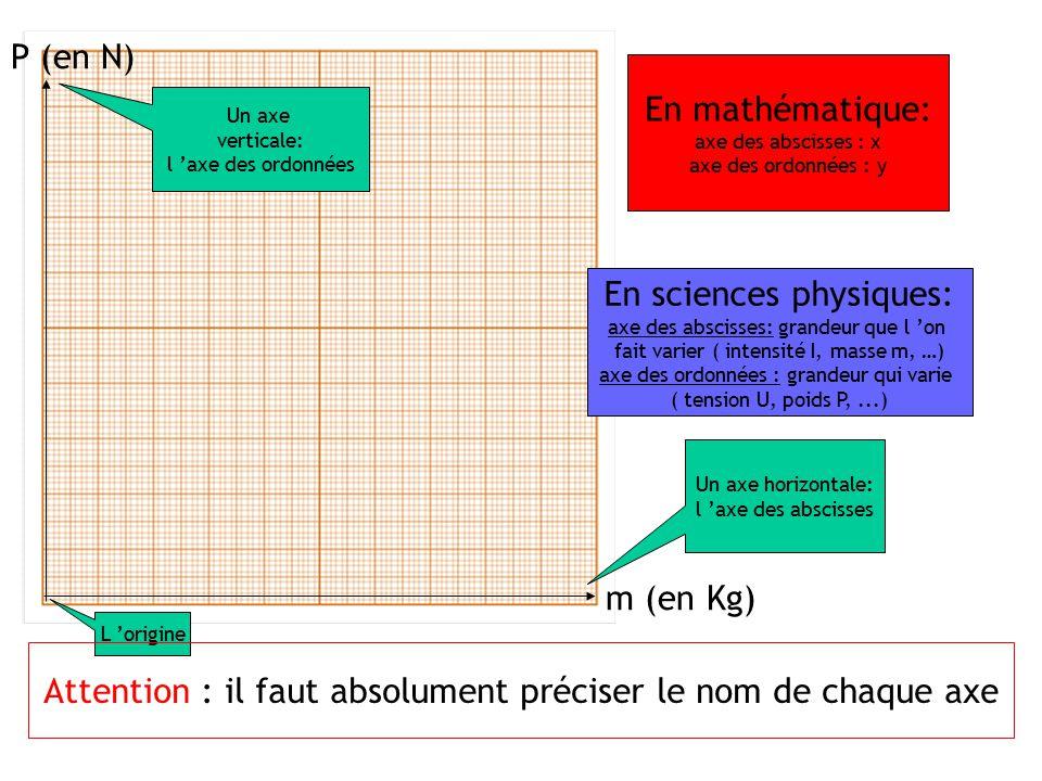 En sciences physiques: