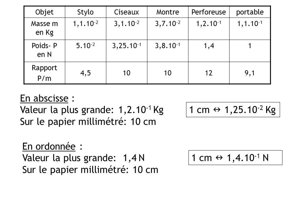 Sur le papier millimétré: 10 cm 1,2.10-1 Kg 1 cm  1,25.10-2 Kg