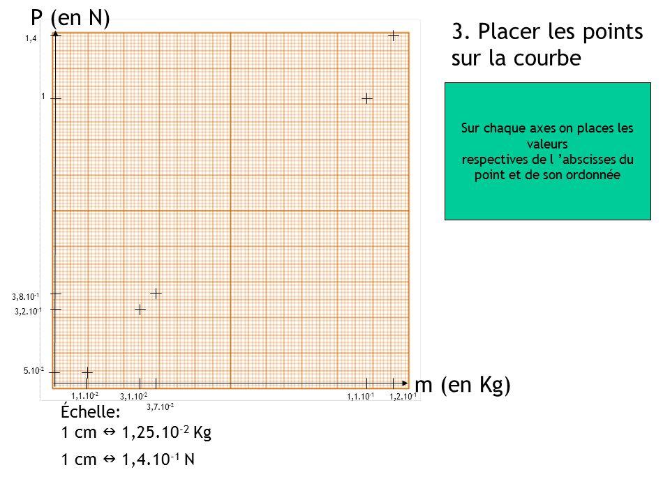 P (en N) 3. Placer les points sur la courbe m (en Kg) Échelle: