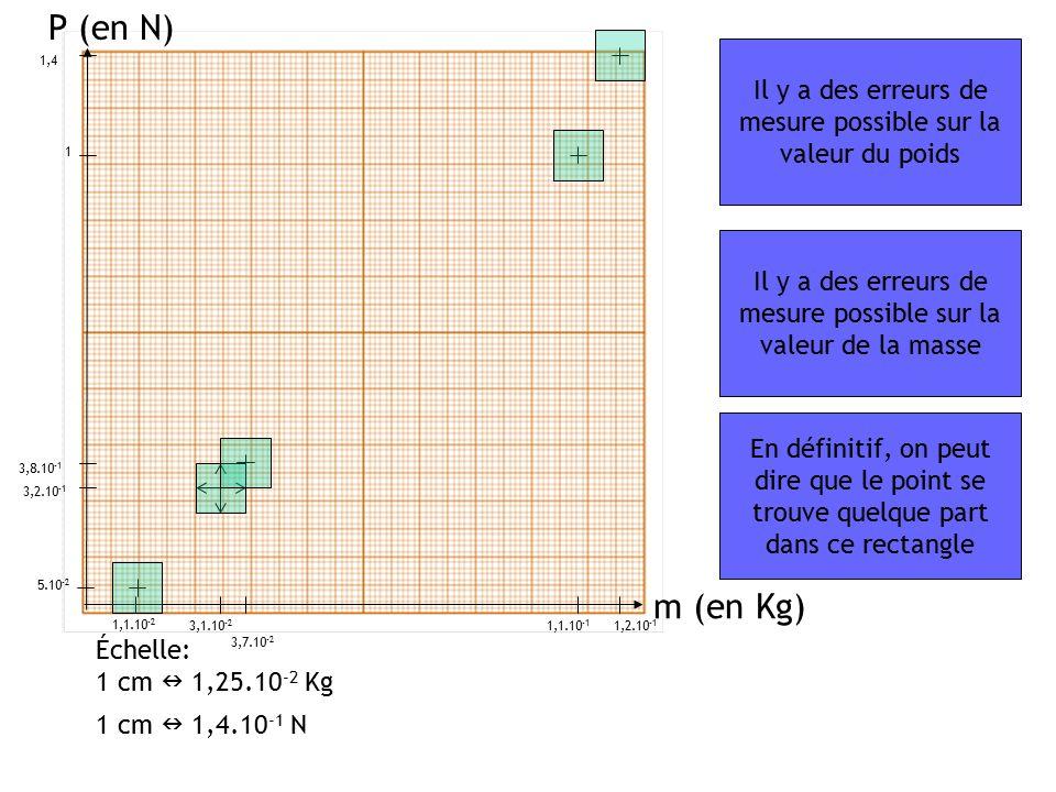 P (en N) Il y a des erreurs de mesure possible sur la valeur du poids. 1,4. 1. Il y a des erreurs de mesure possible sur la valeur de la masse.