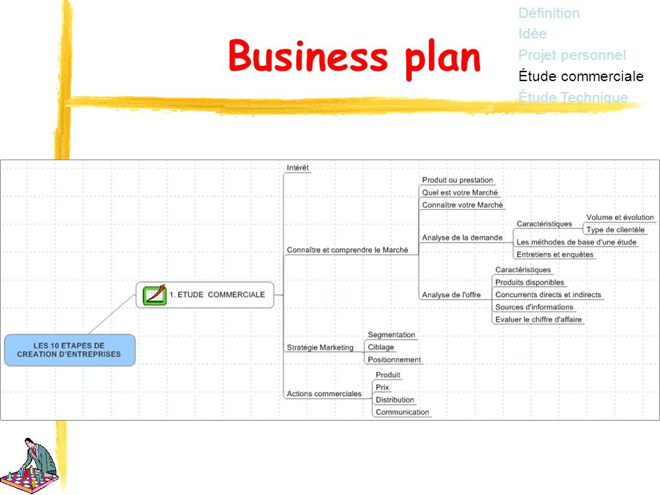 elaboration business plan ppt t l charger On idee business plan