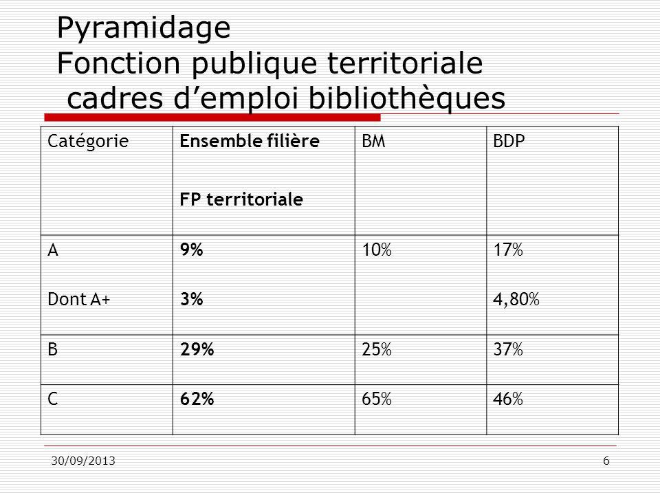 Quels emplois dans les biblioth ques etat des lieux et - Grille indiciaire fonction publique territoriale 2013 ...