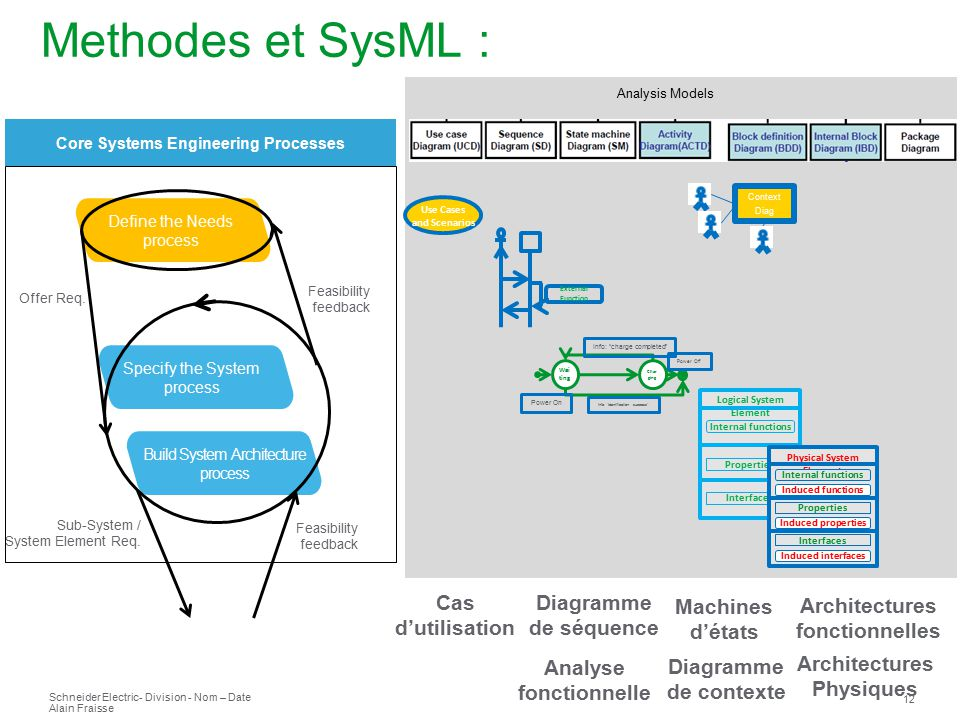 L ingenierie des syst mes l approche sysml ppt t l charger for Architecture modulaire definition