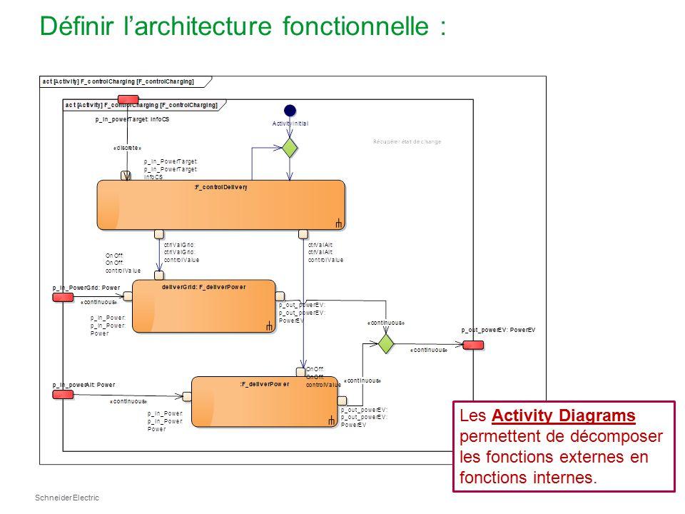 L ingenierie des syst mes l approche sysml ppt t l charger for Architecture fonctionnelle