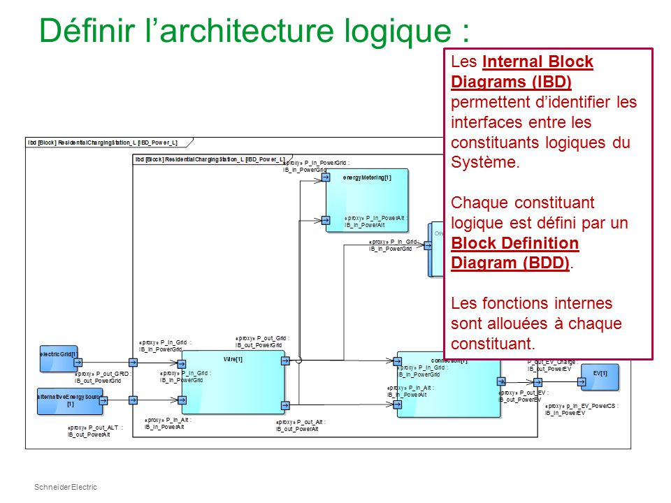 L ingenierie des syst mes l approche sysml ppt t l charger for Definition architecture informatique