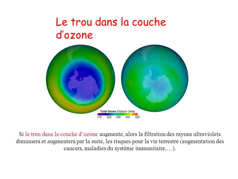 L ozone ppt video online t l charger - Trou dans la couche d ozone ...
