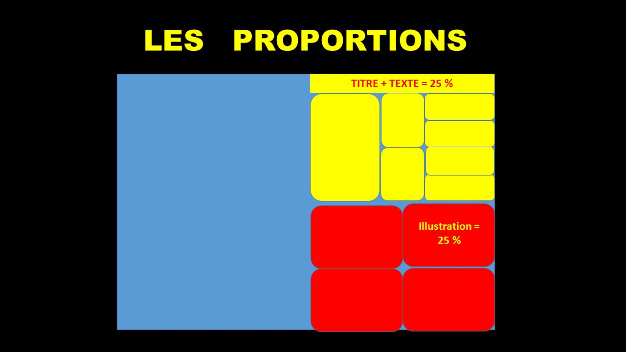 LES PROPORTIONS TITRE + TEXTE = 25 % Illustration = 25 %