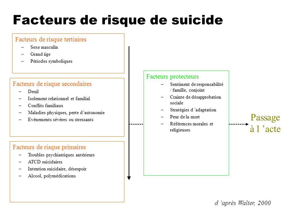 Facteurs de risque de suicide