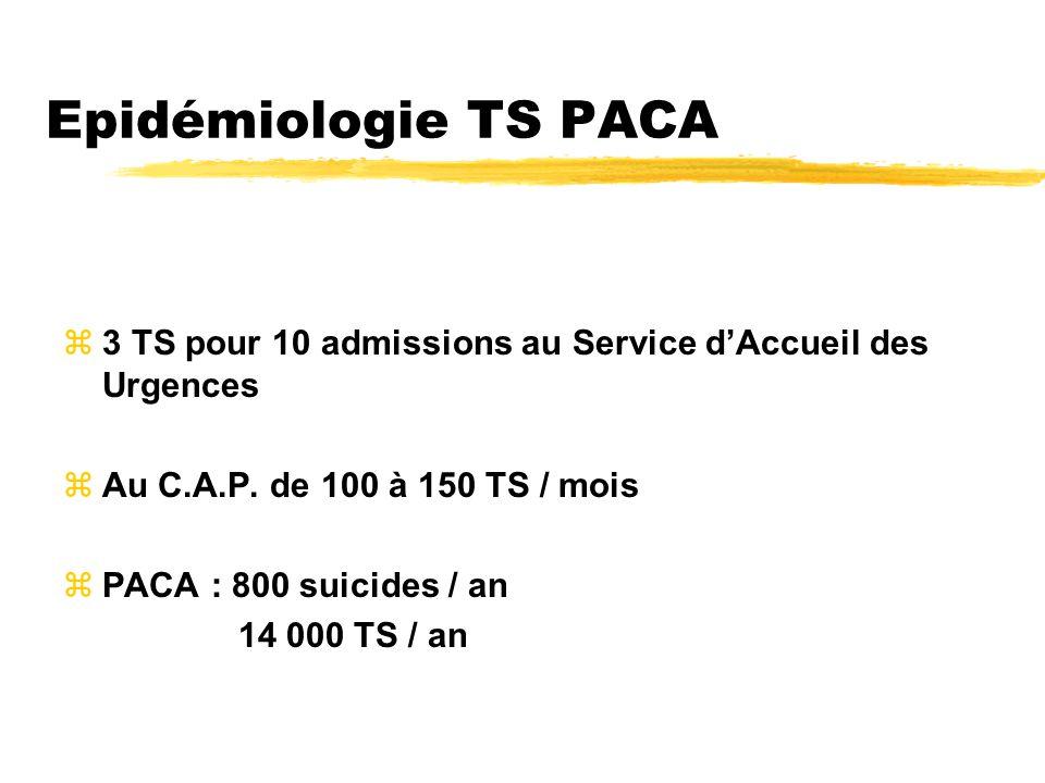 Epidémiologie TS PACA 3 TS pour 10 admissions au Service d'Accueil des Urgences. Au C.A.P. de 100 à 150 TS / mois.