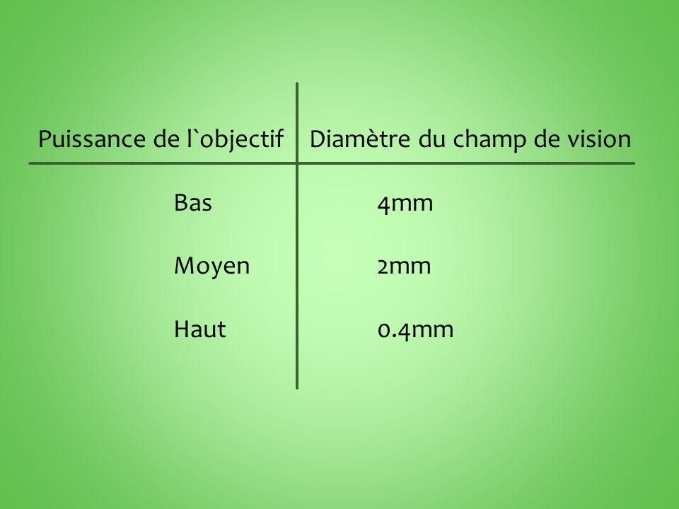 Puissance de l`objectif Diamètre du champ de vision Bas 4mm Moyen 2mm Haut 0.4mm