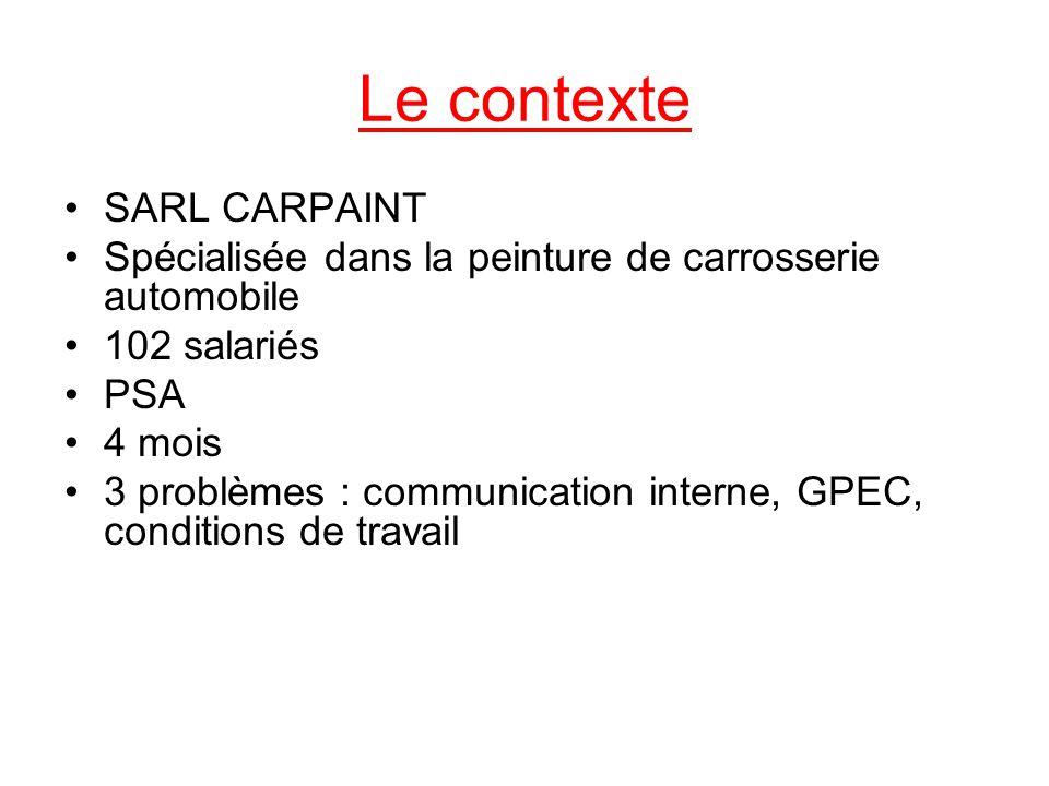 Le contexte SARL CARPAINT
