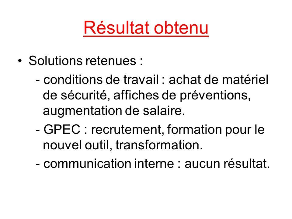 Résultat obtenu Solutions retenues :