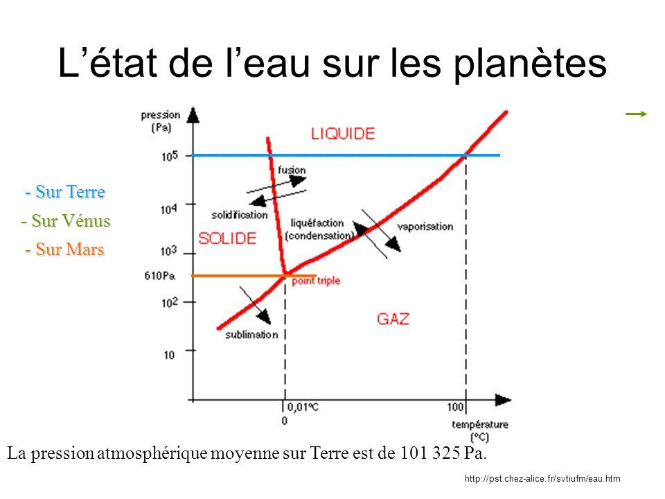 L'état de l'eau sur les planètes