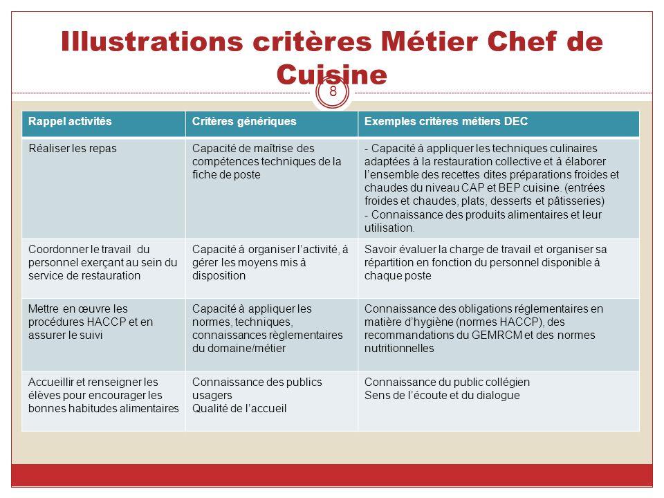Mise en uvre de l entretien professionnel dans les - Poste de chef de cuisine ...